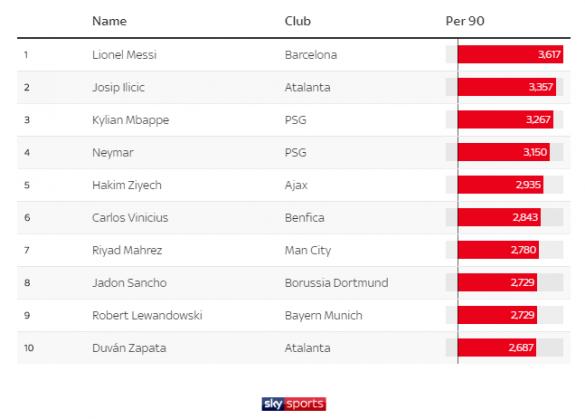 """نجم """"الأسود"""" ضمن أفضل 10 لاعبين في أوروبا"""